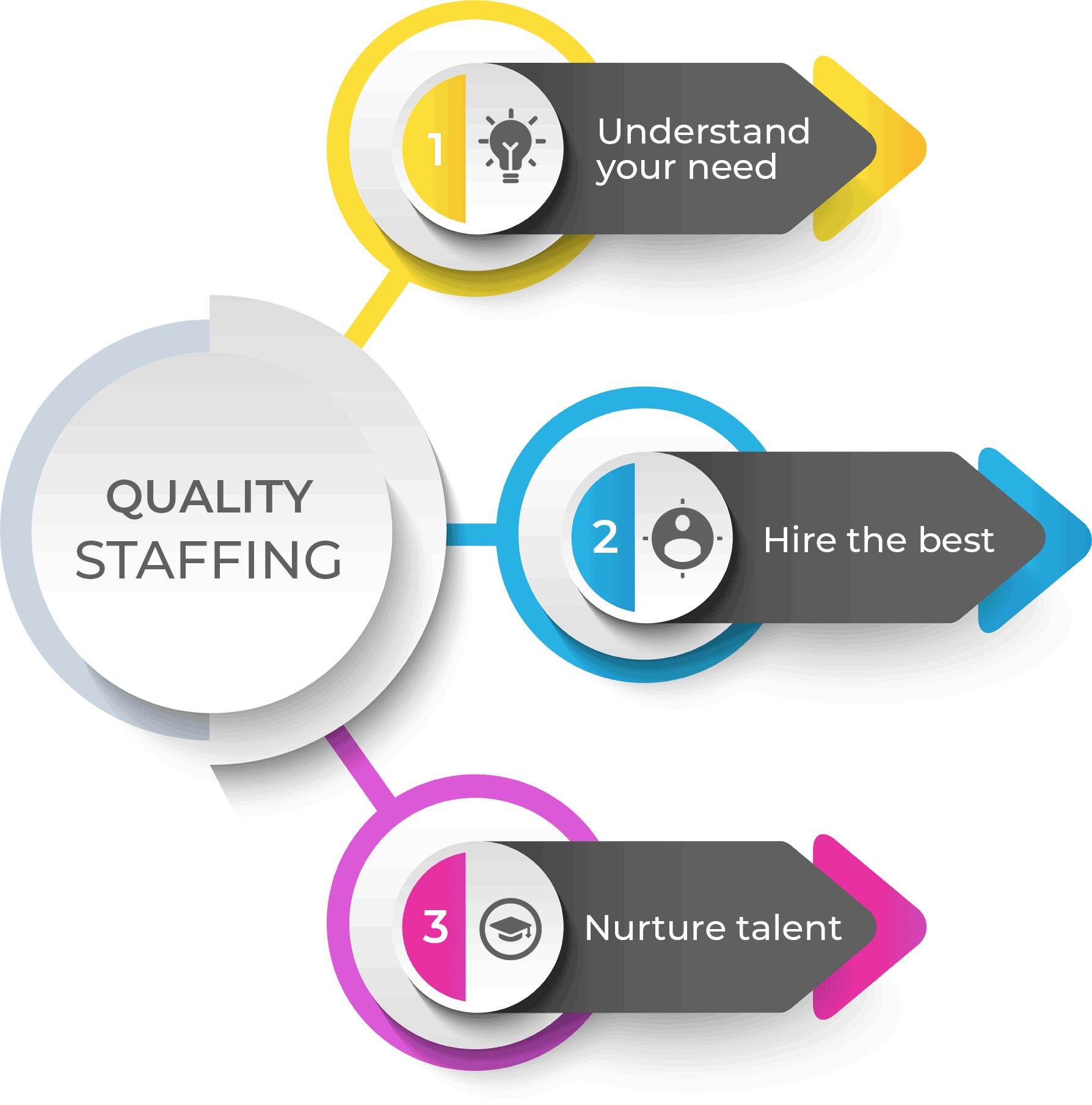 staffing-solution-process
